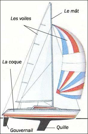 Populaire Contes pour enfants différentes sortes de bateaux à lire - fr  MH92