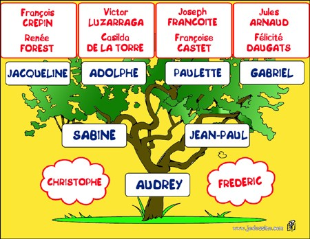 Arbre généalogique. You are John.Complete the sentences . . Fin de l'exercice d'anglais