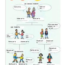 Histoire : Fiche Francais La Famille